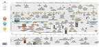 Italian Renaissance Visual Culture timeline by Eric Chimenti