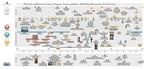 Italian Renaissance Visual Culture timeline