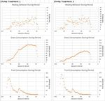 """Data for """"Consistent Differences in a Virtual World Model of Ape Societies"""""""