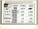 Armed Forces Comparison - Chart